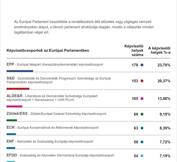 Európa Parlament összetétele 2019